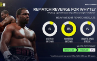 According to recent heavyweight history Dillian Whyte has just a 6% chance of revenge william hill